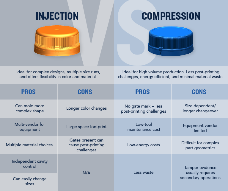 Plastic Closures: Injection vs Compression – What Will You